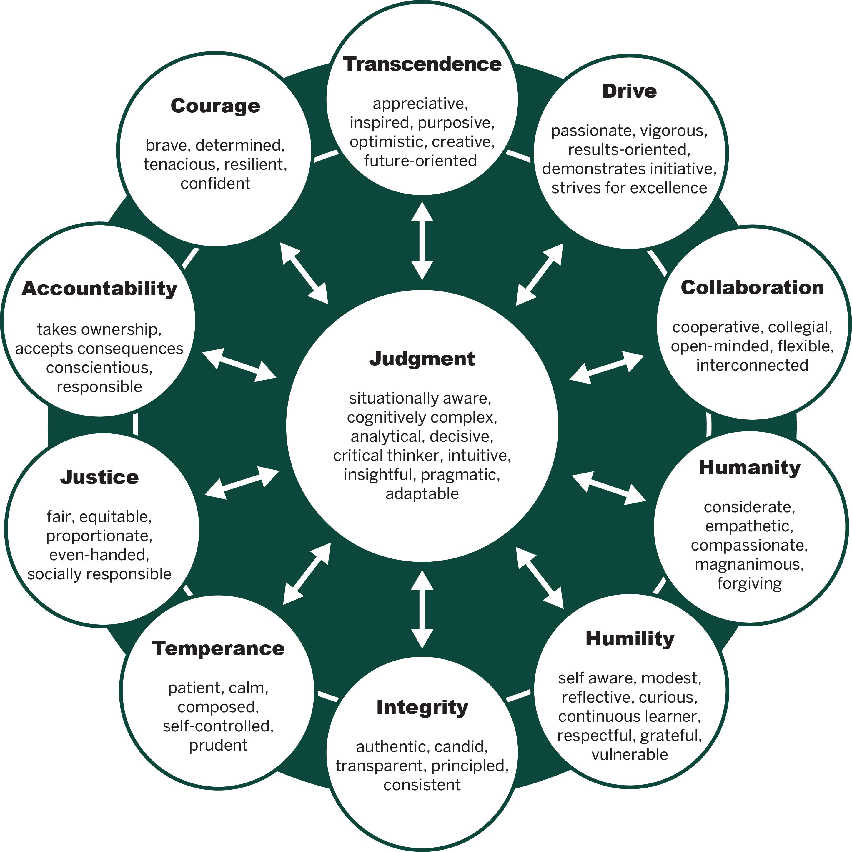 Leader Character Framework